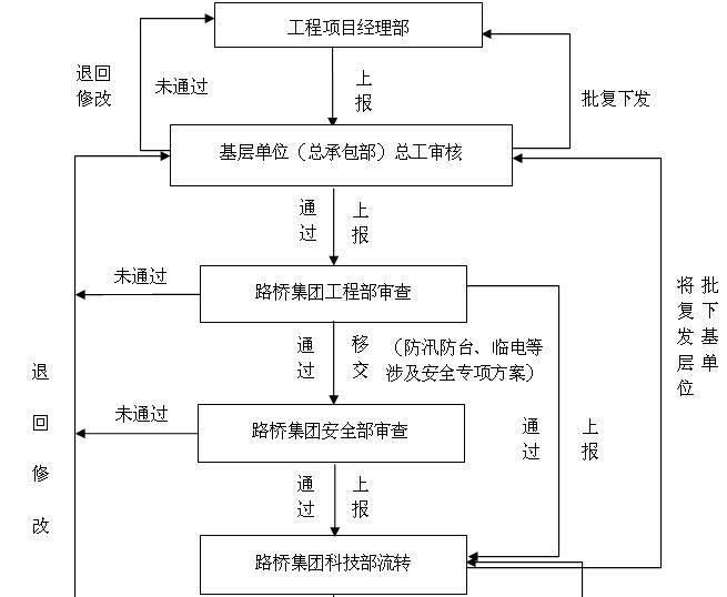 [上海]市政道路项目管理策划书(179页)_7