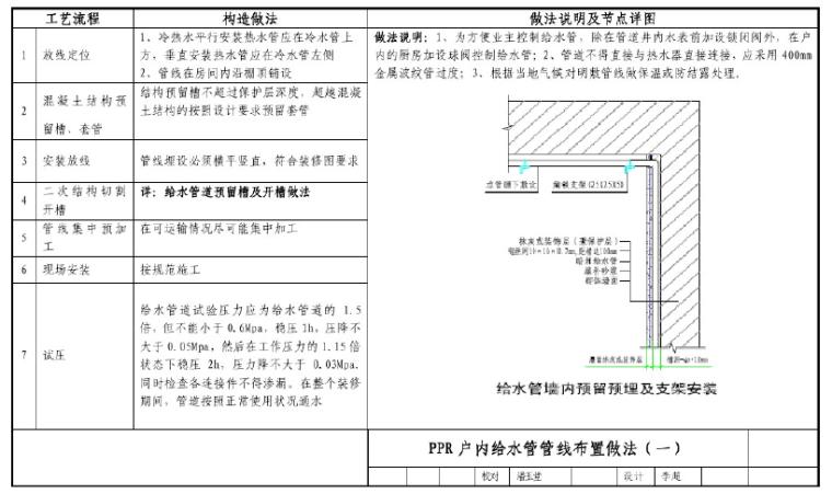 万科集团水电专业工艺工法节点
