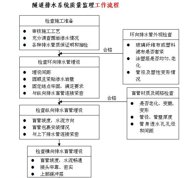 [江苏]高速隧道工程施工监理实施细则(166页)_6