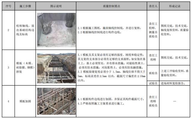 建筑工程施工工艺质量管理标准化指导手册_56