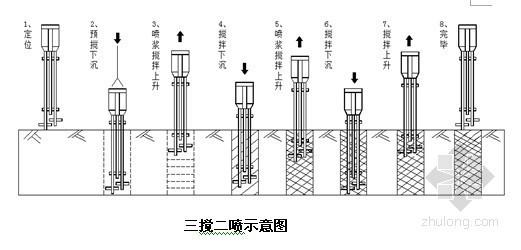 [天津]客专交通枢纽配套地下空间水泥搅拌桩施工方案