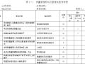 工程质量管理及质量过程自检考核表