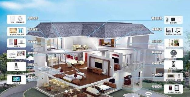 智能建筑项目设计方案(模板