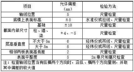 混凝土结构,施工验收规范及检验方法_2