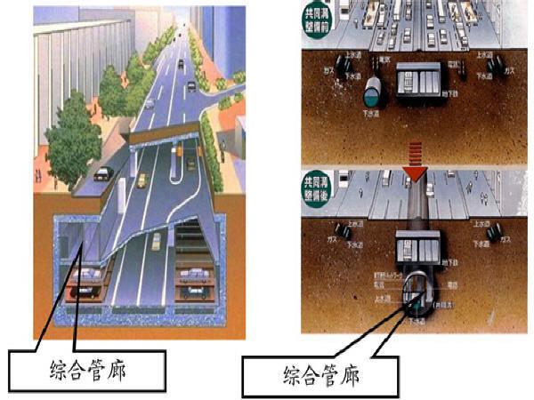 城市地下综合管廊工程规划与设计讲稿326页PPT