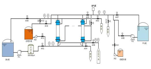中空纤维超滤膜分离设备有哪些优势?