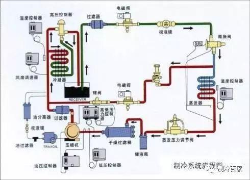 IT系统单相接地故障分析资料下载-深度!制冷系统常见的一些故障分析与理解