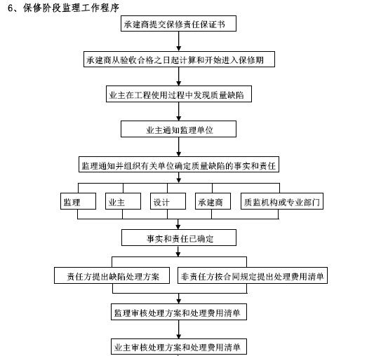 建筑工程项目监理工作交底书(155页,图文丰富)_2