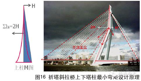 两百年来桥梁结构的组合与演变_18