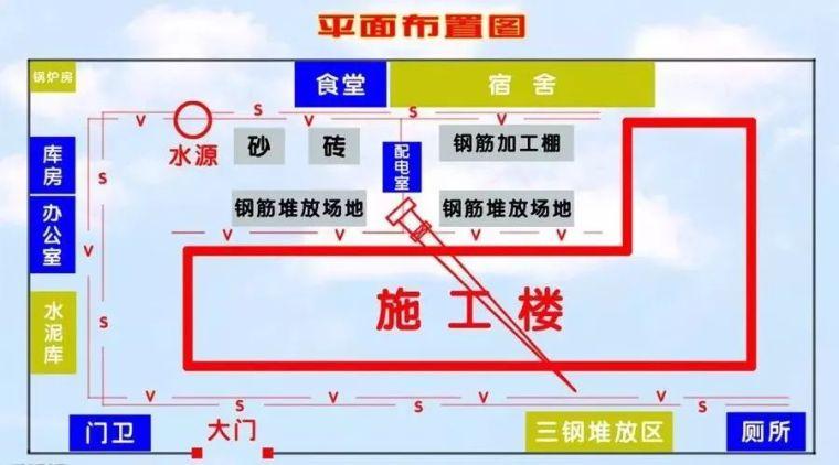 施工现场平面布置图的20个小细节,行业总工总结的干货!