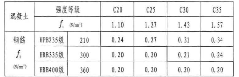 05SG109-3民用建筑工程设计常见问题分析及图示