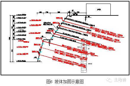 基坑边坡常见事故处理方法实例_6