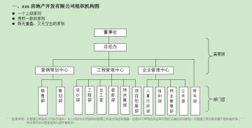 房地产管理手册