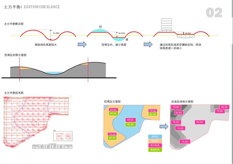 [广东]某新区学校建筑设计文本-土方设计