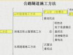 [中国交通建设]公路隧道施工技术(共194页)