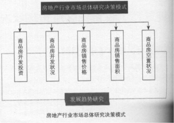 房地产策划分类透析
