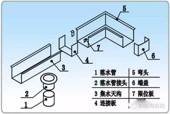 钢结构天沟安装操作技术交底
