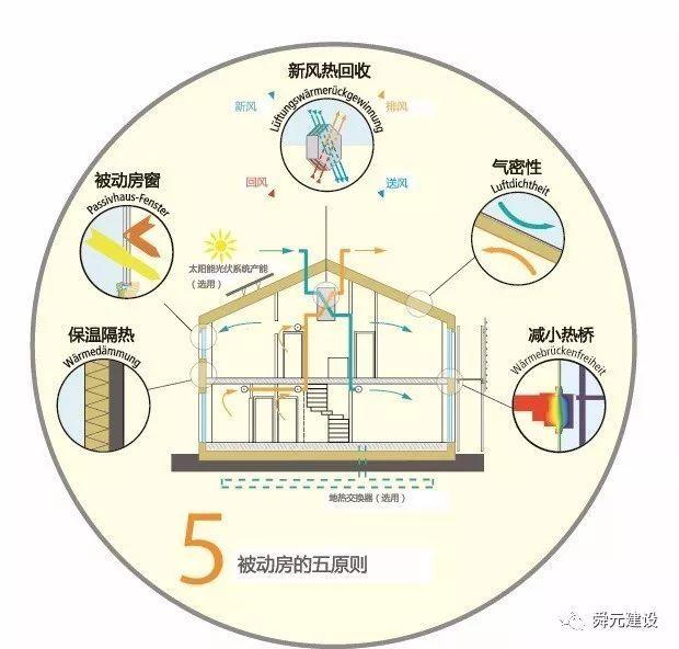 PHI设计师实践心得:如何建造被动房
