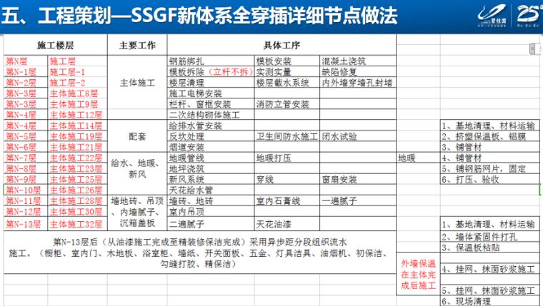 知名地产项目工程策划汇报PPT-SSGF新体系全穿插详细节点做法