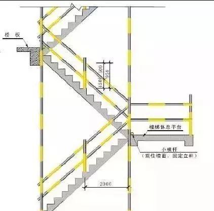 临边洞口防护标准化_8
