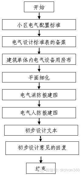 房地产设计管理全过程流程(从前期策划到施工,非常全)_26
