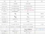 《建筑抗震设计规范》GB50011-2010勘误表