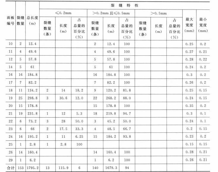 水工混凝土建筑物检测与修补加固技术_10