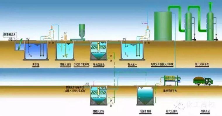 小区生活污水处理及中水回用-CASS工艺实践!