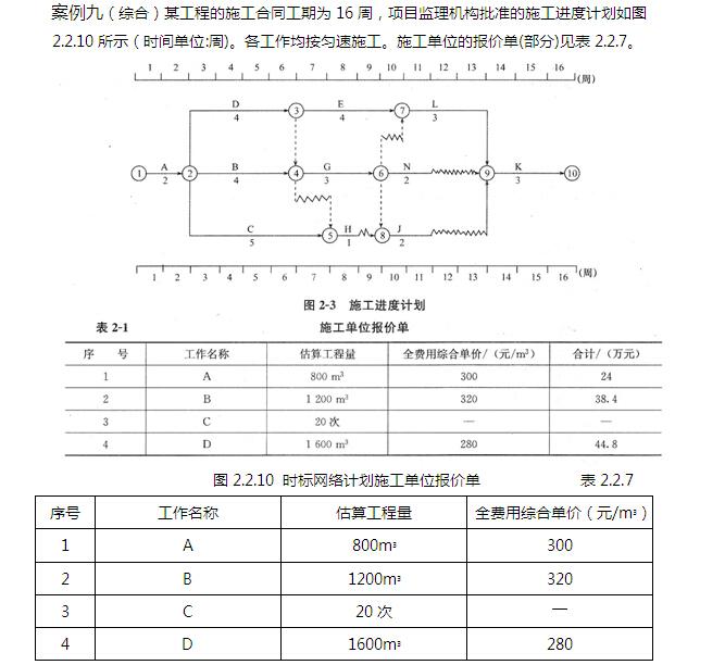 工程项目管理案例汇编(146页)