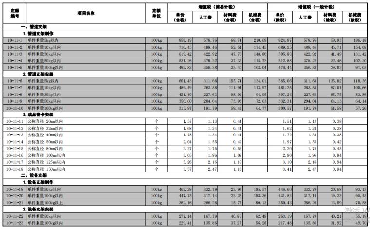[山东]省安装工程价目表(2018年3月勘误)_6