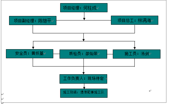 110千伏胜利(河村)变电站通信施工方案Word版(共32页)_1