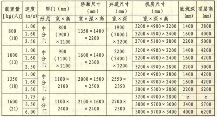 [国标图集]13J404电梯自动扶梯自动人行道_2