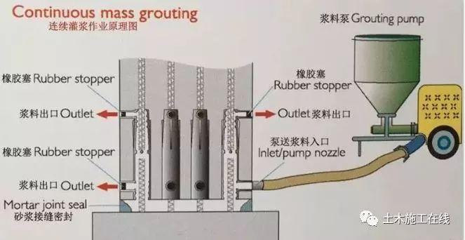 钢筋套筒灌浆连接基本知识