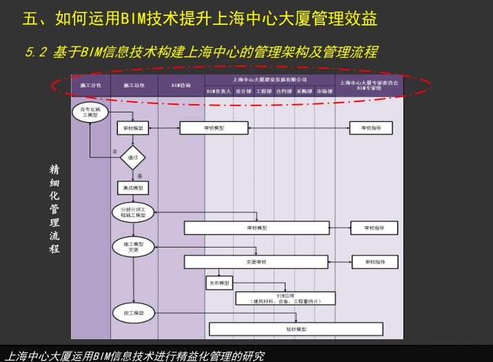 上海中心大厦利用BIM进行精益化管理的研究_4