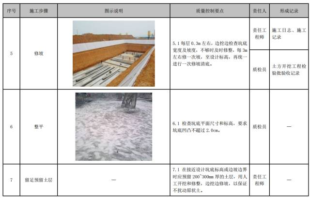 建筑工程施工工艺质量管理标准化指导手册_7
