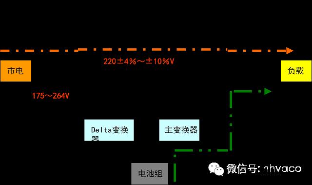机房建设供配电系统建设_8