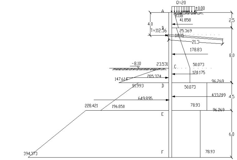 基坑支护设计计算方法培训讲义