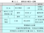 医院综合楼施工组织设计(含平面布置图、进度计划表)
