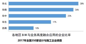 设计院为什么要全员做BIM?数据分析告诉你!