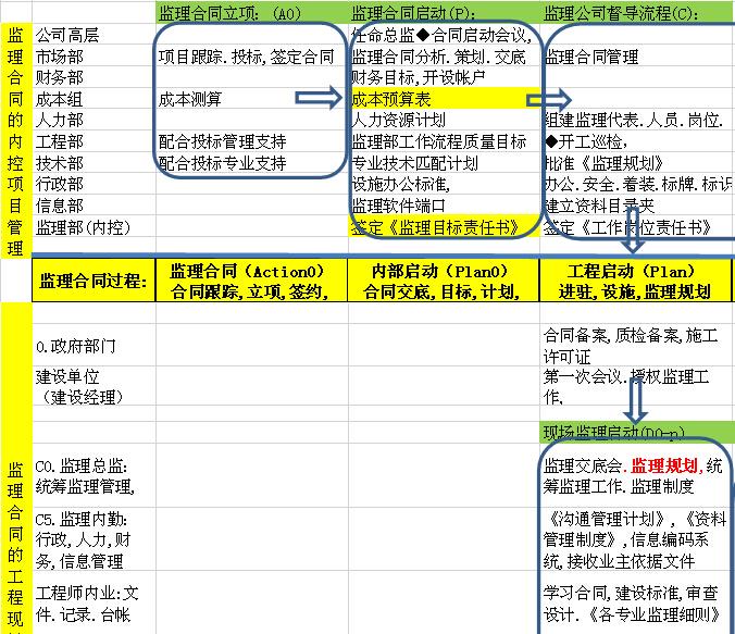 [北京]建设工程监理工作规程标准(表格丰富)_1