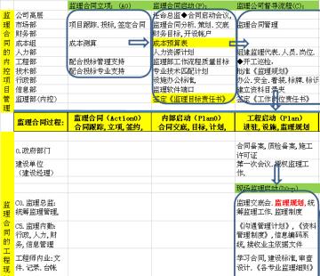 [北京]建设工程监理工作规程标准(表格丰富)