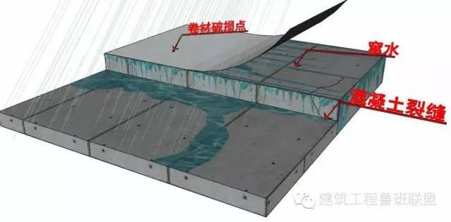 地下室为何总是漏水?如何堵漏?_3