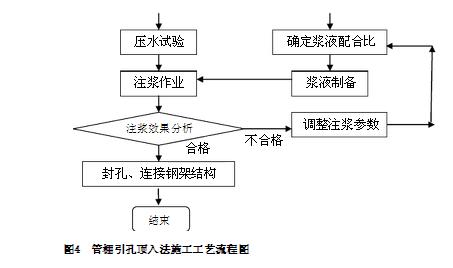 管棚施工工艺的详细步骤图文介绍_7