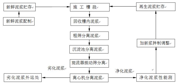 泥浆系统工艺流程