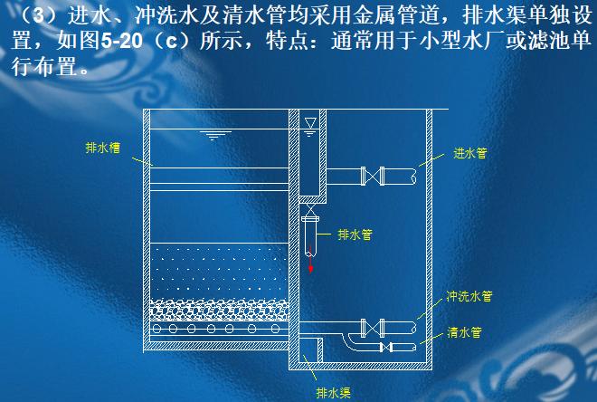 建筑工程给排水水处理-过滤_7