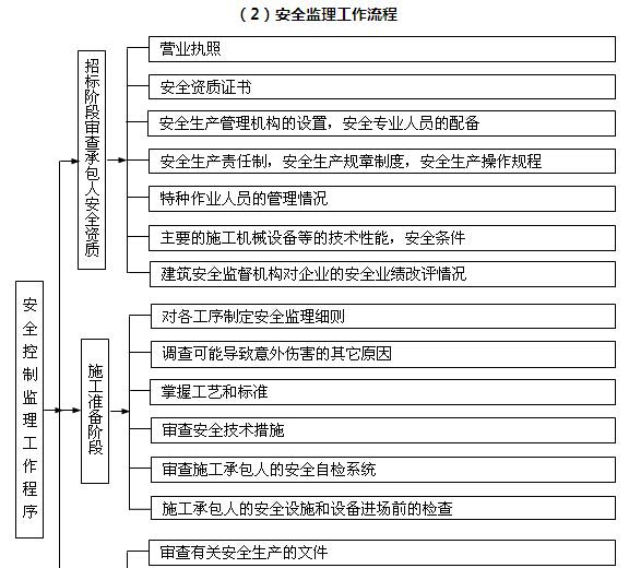 [江苏]市政景观工程监理规划(附多图)_2