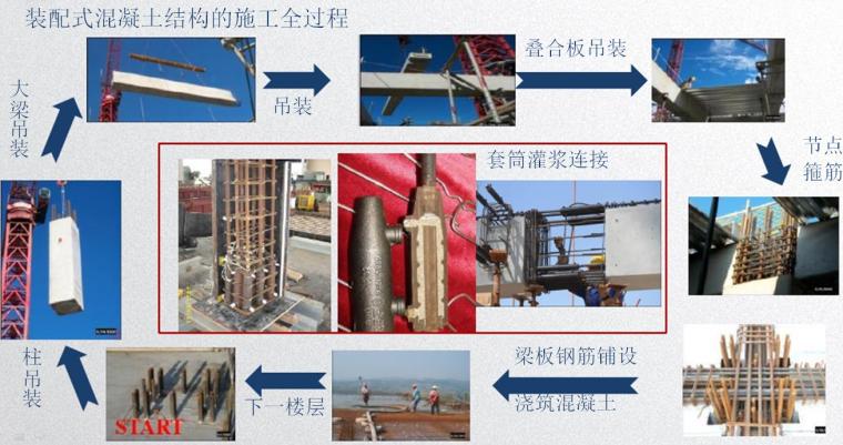装配式混凝土结构在建筑工程中的应用与实践讲义(近100页)