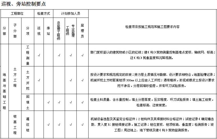 小学工程监理实施细则范本(150页,图文丰富)_9