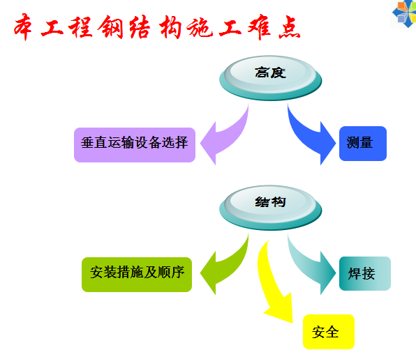 [上海]超高层商业中心钢结构施工技术介绍(共91页)