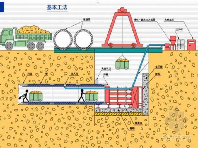 市政道路雨、污水管道工程施工技術培訓PPT講義(近300頁)